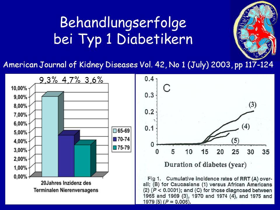 Behandlungserfolge bei Typ 1 Diabetikern 9,3% 4,7% 3,6% American Journal of Kidney Diseases Vol. 42, No 1 (July) 2003, pp 117-124