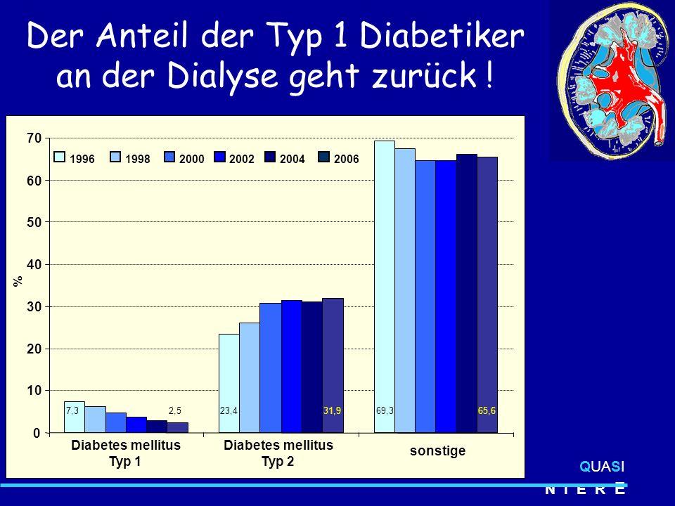 Der Anteil der Typ 1 Diabetiker an der Dialyse geht zurück .