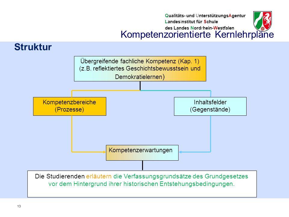 Qualitäts- und UnterstützungsAgentur Landesinstitut für Schule des Landes Nordrhein-Westfalen Struktur Kompetenzerwartungen Die Studierenden erläutern die Verfassungsgrundsätze des Grundgesetzes vor dem Hintergrund ihrer historischen Entstehungsbedingungen.