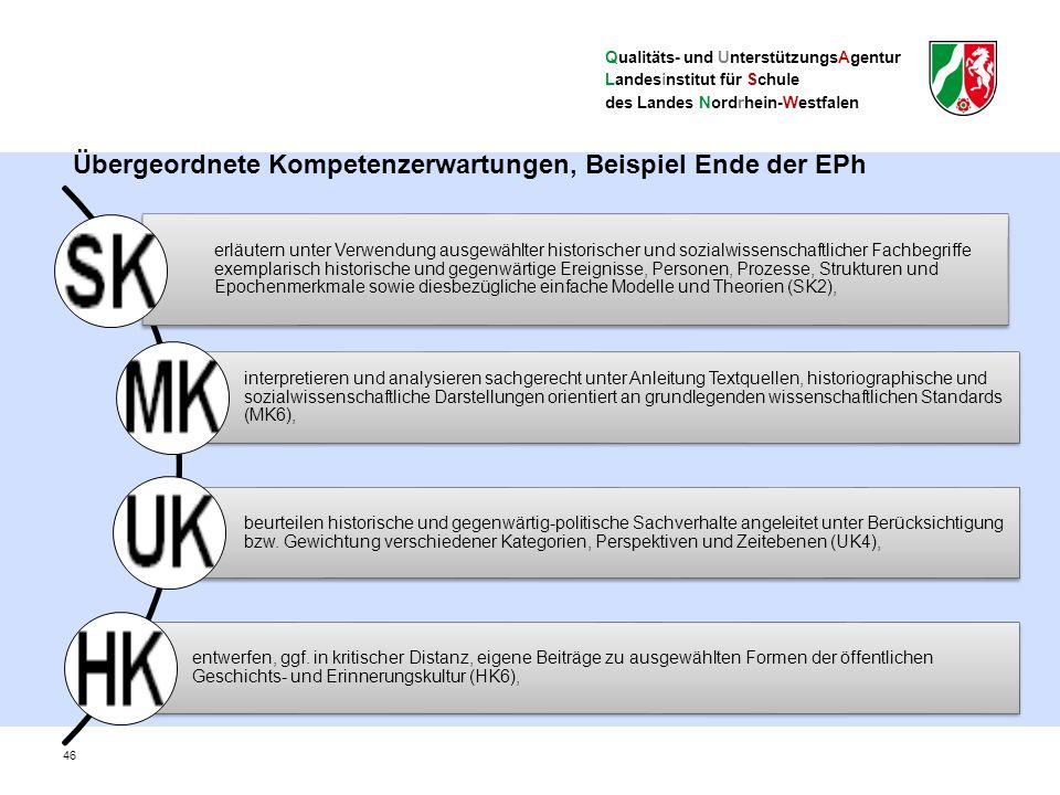 Qualitäts- und UnterstützungsAgentur Landesinstitut für Schule des Landes Nordrhein-Westfalen 46 Übergeordnete Kompetenzerwartungen, Beispiel Ende der EPh erläutern unter Verwendung ausgewählter historischer und sozialwissenschaftlicher Fachbegriffe exemplarisch historische und gegenwärtige Ereignisse, Personen, Prozesse, Strukturen und Epochenmerkmale sowie diesbezügliche einfache Modelle und Theorien (SK2), interpretieren und analysieren sachgerecht unter Anleitung Textquellen, historiographische und sozialwissenschaftliche Darstellungen orientiert an grundlegenden wissenschaftlichen Standards (MK6), beurteilen historische und gegenwärtig-politische Sachverhalte angeleitet unter Berücksichtigung bzw.