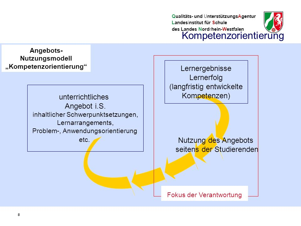 """Qualitäts- und UnterstützungsAgentur Landesinstitut für Schule des Landes Nordrhein-Westfalen 99 Kompetenzbegriff der Kernlehrpläne: Kompetenzen spiegeln die grundlegenden Handlungsanforderungen, denen Studierende in einem Lernbereich (Fach, """"Domäne ) ausgesetzt sind."""