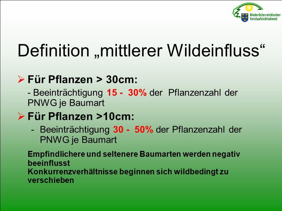 """Definition """"mittlerer Wildeinfluss  Für Pflanzen > 30cm: - Beeinträchtigung 15 - 30% der Pflanzenzahl der PNWG je Baumart  Für Pflanzen >10cm: -Beeinträchtigung 30 - 50% der Pflanzenzahl der PNWG je Baumart Empfindlichere und seltenere Baumarten werden negativ beeinflusst Konkurrenzverhältnisse beginnen sich wildbedingt zu verschieben"""