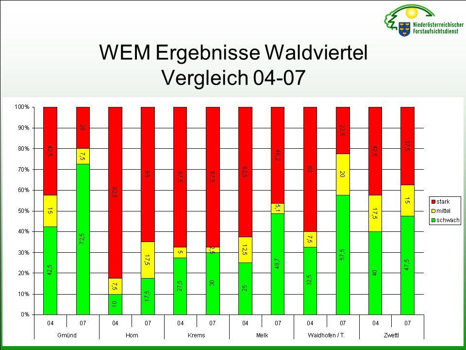 WEM Ergebnisse Waldviertel Vergleich 04-07