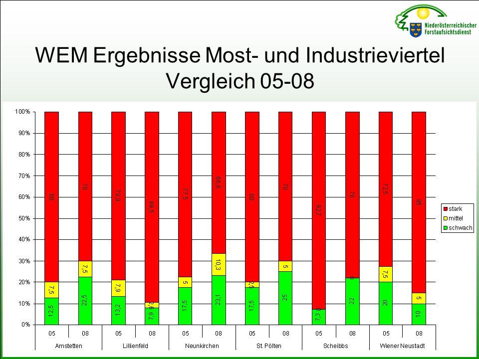 WEM Ergebnisse Most- und Industrieviertel Vergleich 05-08