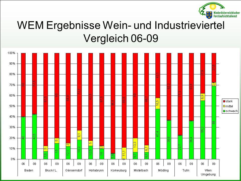 WEM Ergebnisse Wein- und Industrieviertel Vergleich 06-09