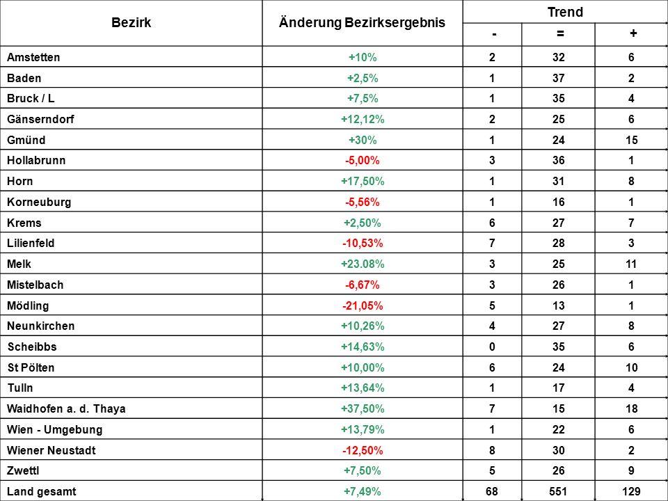 BezirkÄnderung Bezirksergebnis Trend - = + Amstetten+10%2326 Baden+2,5%1372 Bruck / L+7,5%1354 Gänserndorf+12,12%2256 Gmünd+30%12415 Hollabrunn-5,00%3361 Horn+17,50%1318 Korneuburg-5,56%1161 Krems+2,50%6277 Lilienfeld-10,53%7283 Melk+23.08%32511 Mistelbach-6,67%3261 Mödling-21,05%5131 Neunkirchen+10,26%4278 Scheibbs+14,63%0356 St Pölten+10,00%62410 Tulln+13,64%1174 Waidhofen a.