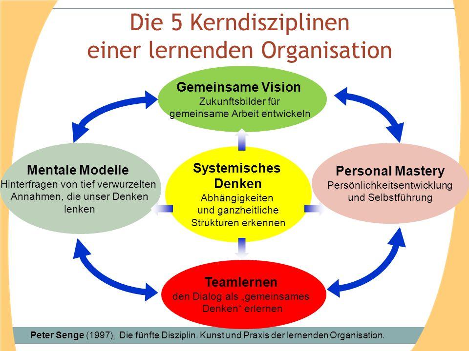 """Systemisches Denken Abhängigkeiten und ganzheitliche Strukturen erkennen Gemeinsame Vision Zukunftsbilder für gemeinsame Arbeit entwickeln Mentale Modelle Hinterfragen von tief verwurzelten Annahmen, die unser Denken lenken Teamlernen den Dialog als """"gemeinsames Denken erlernen Personal Mastery Persönlichkeitsentwicklung und Selbstführung Die 5 Kerndisziplinen einer lernenden Organisation Peter Senge (1997), Die fünfte Disziplin."""