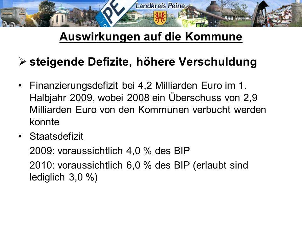 Auswirkungen auf die Kommune  steigende Defizite, höhere Verschuldung Finanzierungsdefizit bei 4,2 Milliarden Euro im 1. Halbjahr 2009, wobei 2008 ei