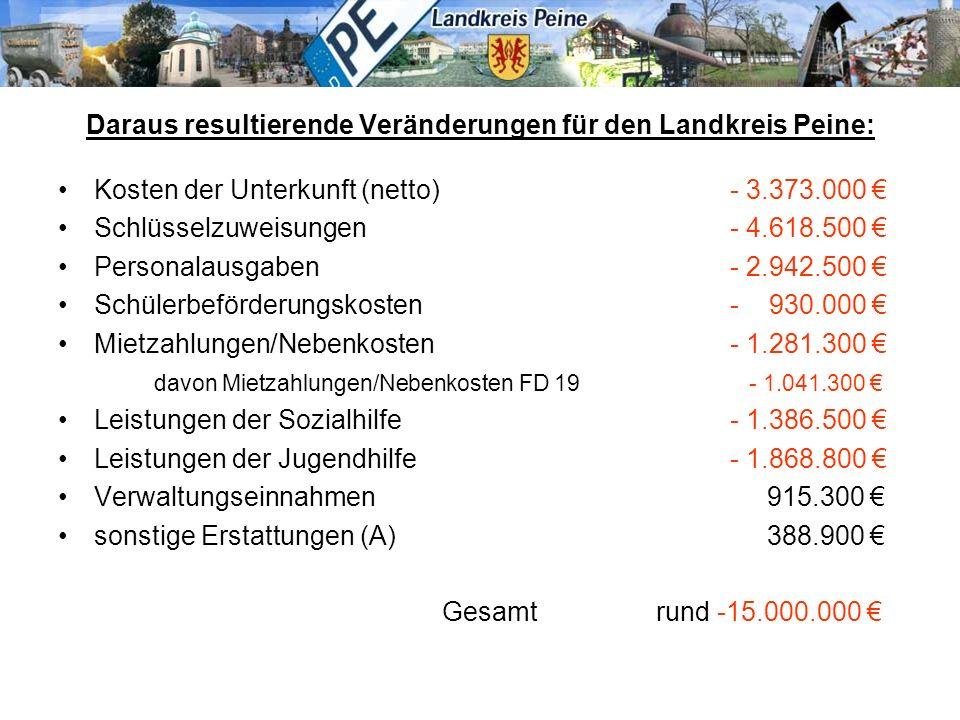 Daraus resultierende Veränderungen für den Landkreis Peine: Kosten der Unterkunft (netto)- 3.373.000 € Schlüsselzuweisungen - 4.618.500 € Personalausg