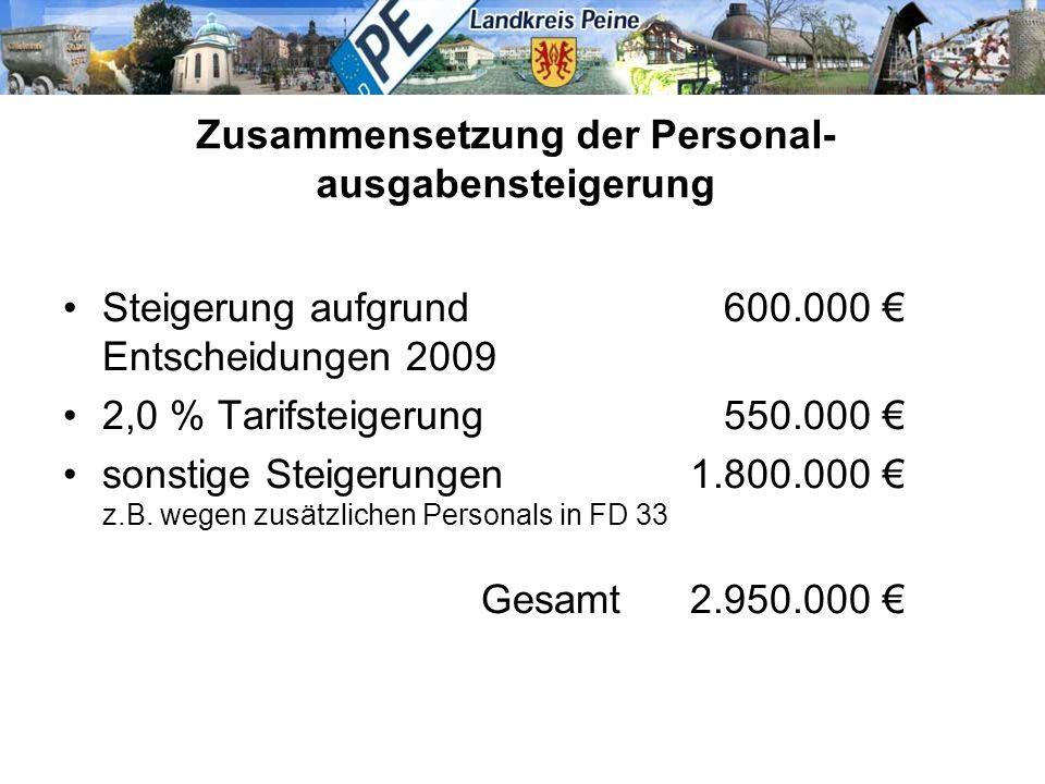 Zusammensetzung der Personal- ausgabensteigerung Steigerung aufgrund 600.000 € Entscheidungen 2009 2,0 % Tarifsteigerung 550.000 € sonstige Steigerung