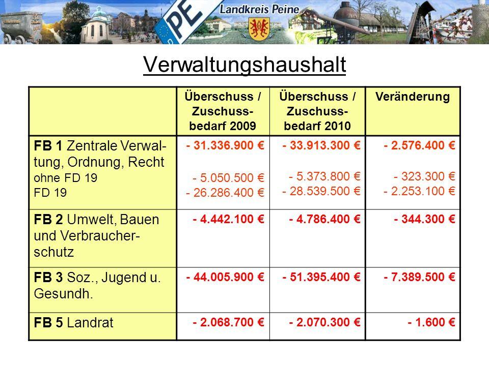 Verwaltungshaushalt Überschuss / Zuschuss- bedarf 2009 Überschuss / Zuschuss- bedarf 2010 Veränderung FB 1 Zentrale Verwal- tung, Ordnung, Recht ohne FD 19 FD 19 - 31.336.900 € - 5.050.500 € - 26.286.400 € - 33.913.300 € - 5.373.800 € - 28.539.500 € - 2.576.400 € - 323.300 € - 2.253.100 € FB 2 Umwelt, Bauen und Verbraucher- schutz - 4.442.100 €- 4.786.400 €- 344.300 € FB 3 Soz., Jugend u.