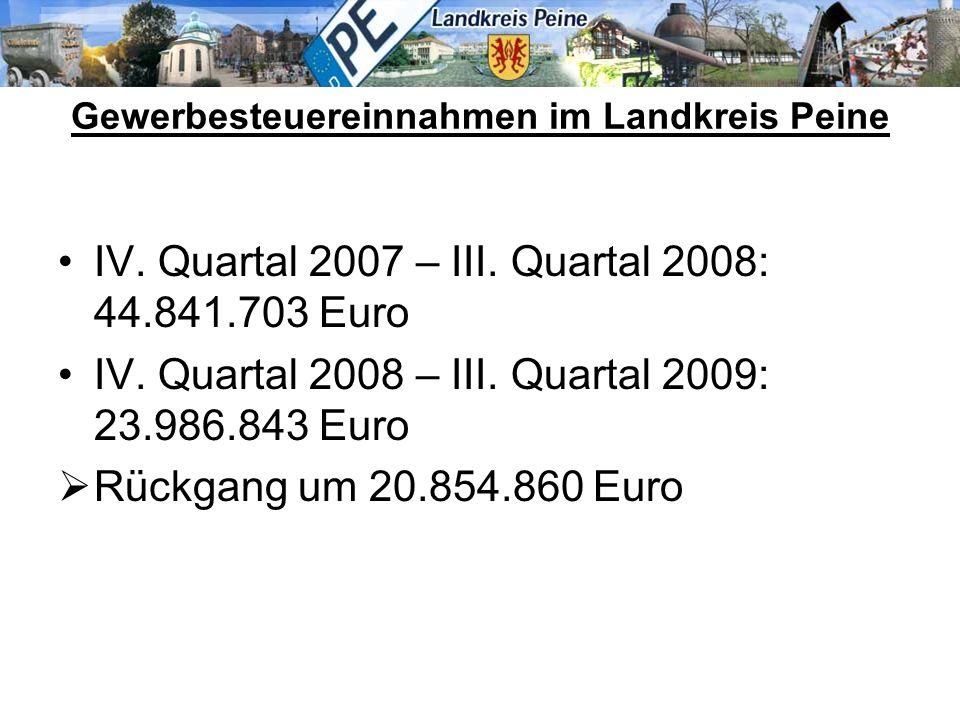 Gewerbesteuereinnahmen im Landkreis Peine IV. Quartal 2007 – III.