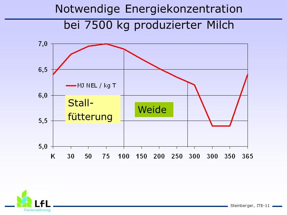 Steinberger, ITE-11 Notwendige Energiekonzentration bei 7500 kg produzierter Milch Weide Stall- fütterung