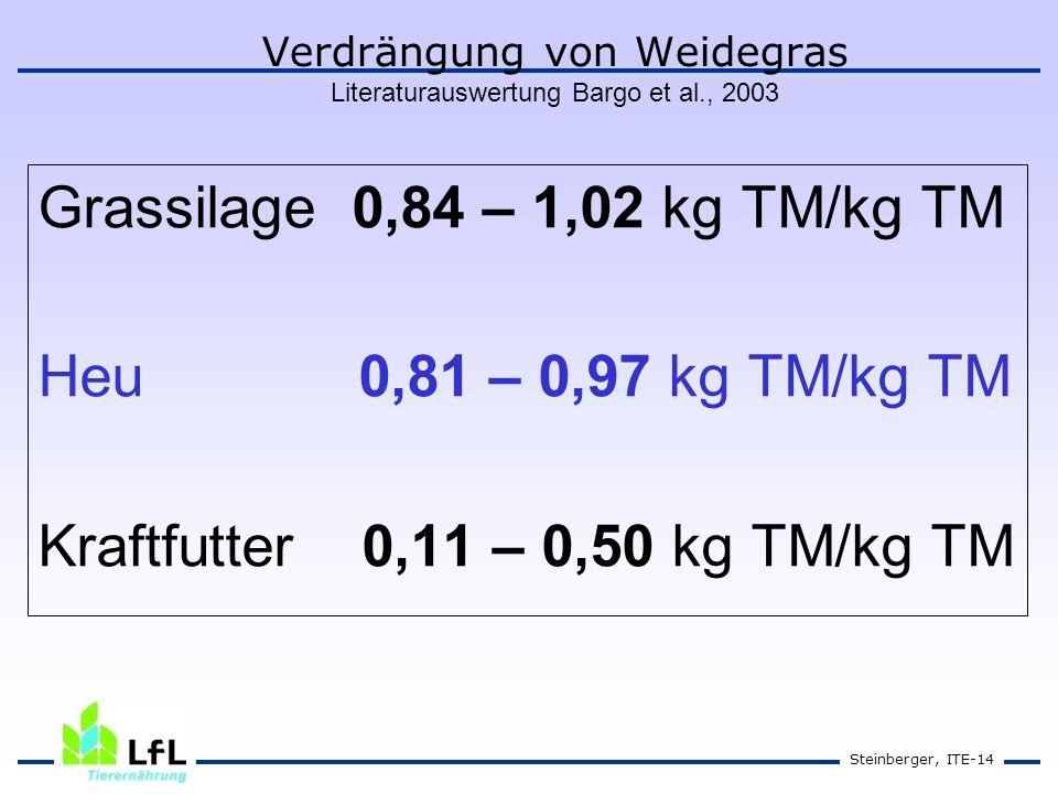 Steinberger, ITE-14 Verdrängung von Weidegras Literaturauswertung Bargo et al., 2003 Grassilage 0,84 – 1,02 kg TM/kg TM Heu 0,81 – 0,97 kg TM/kg TM Kraftfutter 0,11 – 0,50 kg TM/kg TM