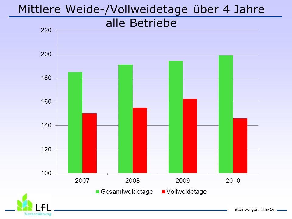 Mittlere Weide-/Vollweidetage über 4 Jahre alle Betriebe Steinberger, ITE-16