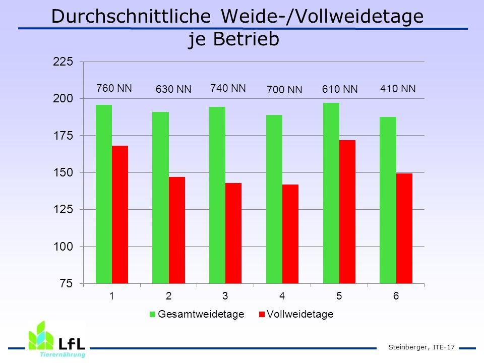 Durchschnittliche Weide-/Vollweidetage je Betrieb Steinberger, ITE-17 760 NN 630 NN 740 NN 700 NN 610 NN 410 NN