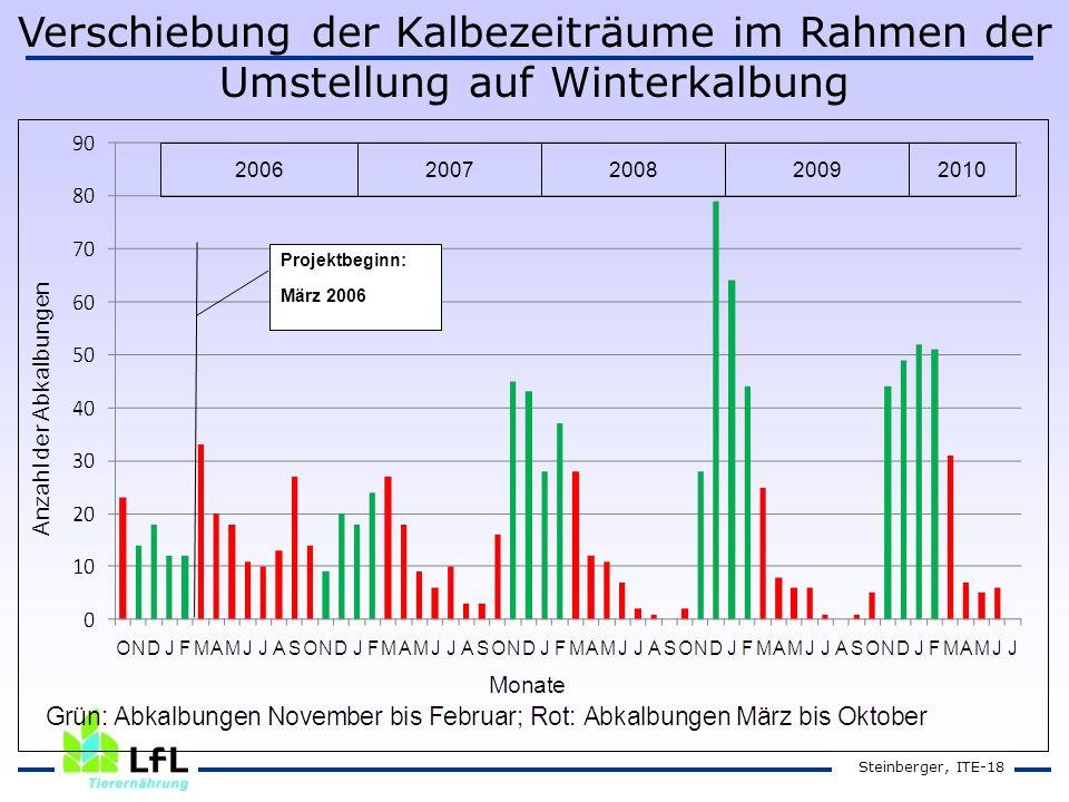 Steinberger, ITE-18 20062007201020092008 Projektbeginn: März 2006 Verschiebung der Kalbezeiträume im Rahmen der Umstellung auf Winterkalbung