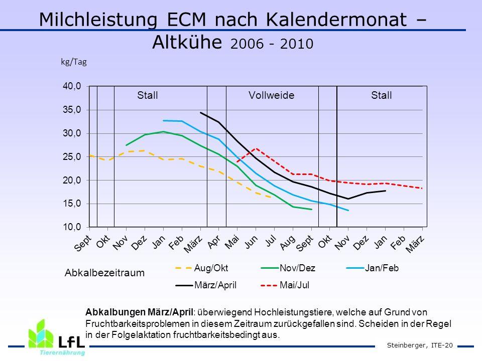 Milchleistung ECM nach Kalendermonat – Altkühe 2006 - 2010 Steinberger, ITE-20 Abkalbungen März/April: überwiegend Hochleistungstiere, welche auf Grund von Fruchtbarkeitsproblemen in diesem Zeitraum zurückgefallen sind.