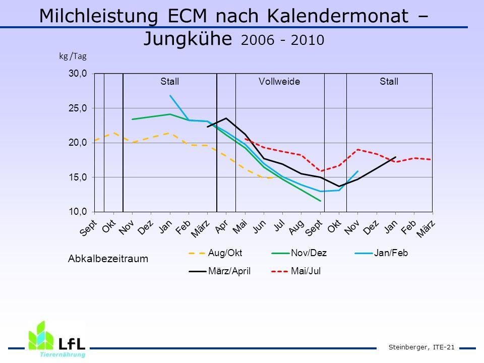 Steinberger, ITE-21 Milchleistung ECM nach Kalendermonat – Jungkühe 2006 - 2010