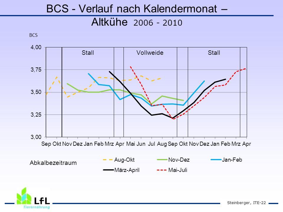 BCS - Verlauf nach Kalendermonat – Altkühe 2006 - 2010 Steinberger, ITE-22