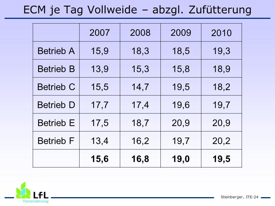 ECM je Tag Vollweide – abzgl.