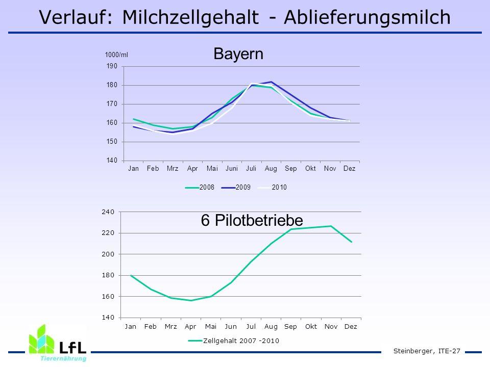 Verlauf: Milchzellgehalt - Ablieferungsmilch Steinberger, ITE-27 Bayern 6 Pilotbetriebe
