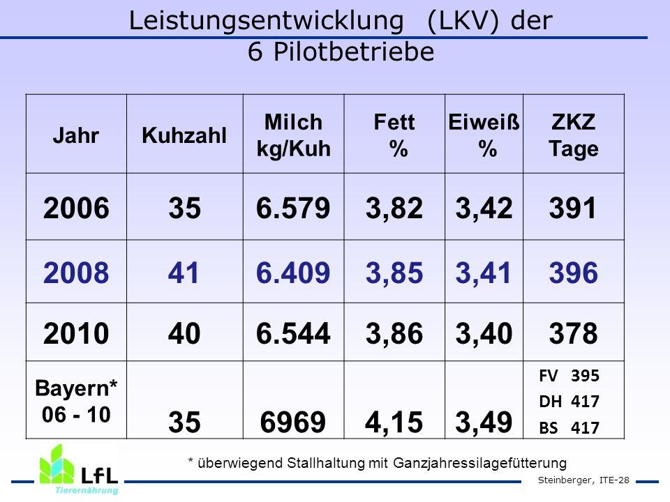 Steinberger, ITE-28 JahrKuhzahl Milch kg/Kuh Fett % Eiweiß % ZKZ Tage 2006356.5793,823,42391 2008416.4093,853,41396 2010406.5443,863,40378 Bayern* 06 - 10 3569694,153,49 FV 395 DH 417 BS 417 Leistungsentwicklung (LKV) der 6 Pilotbetriebe * überwiegend Stallhaltung mit Ganzjahressilagefütterung