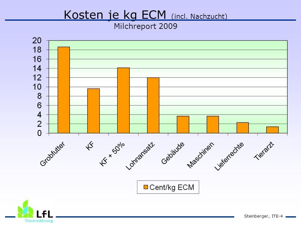 Steinberger, ITE-4 Kosten je kg ECM (incl. Nachzucht) Milchreport 2009