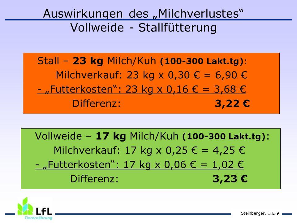"""Auswirkungen des """"Milchverlustes Vollweide - Stallfütterung Stall – 23 kg Milch/Kuh (100-300 Lakt.tg): Milchverkauf: 23 kg x 0,30 € = 6,90 € - """"Futterkosten : 23 kg x 0,16 € = 3,68 € Differenz: 3,22 € Steinberger, ITE-9 Vollweide – 17 kg Milch/Kuh (100-300 Lakt.tg) : Milchverkauf: 17 kg x 0,25 € = 4,25 € - """"Futterkosten : 17 kg x 0,06 € = 1,02 € Differenz: 3,23 €"""