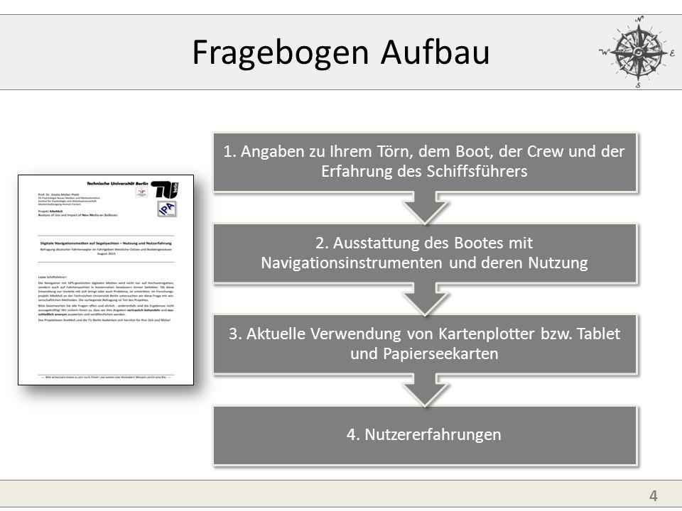 1.Törn/Boot/Crew3. Kartenplotter/Tablet 4. Erfahrungen 2.