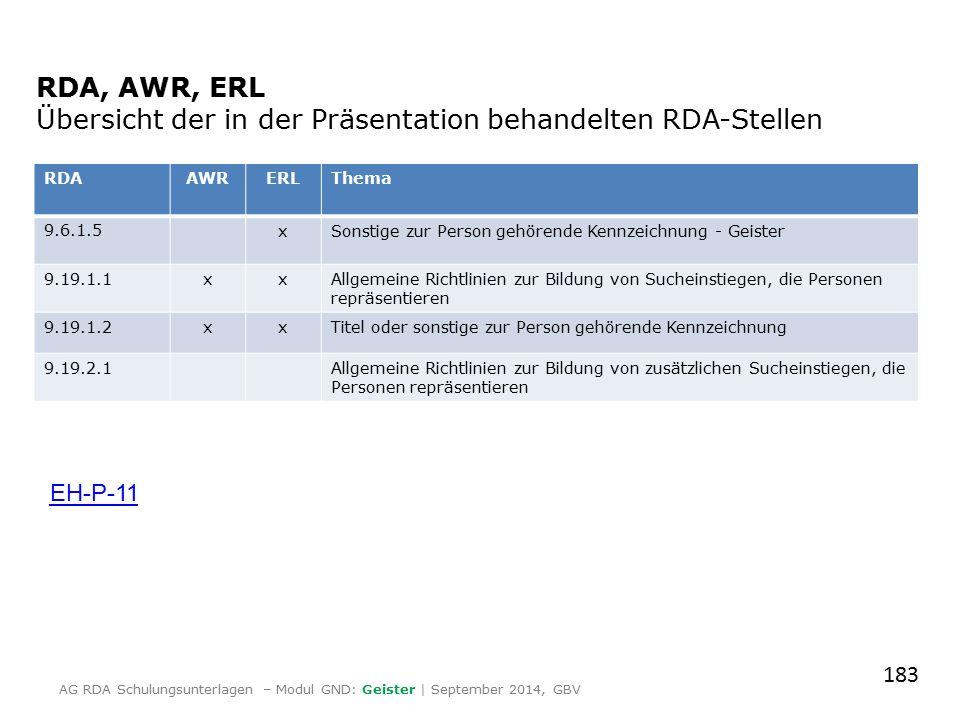 RDA, AWR, ERL Übersicht der in der Präsentation behandelten RDA-Stellen RDAAWRERLThema 9.6.1.5xSonstige zur Person gehörende Kennzeichnung - Geister 9.19.1.1xxAllgemeine Richtlinien zur Bildung von Sucheinstiegen, die Personen repräsentieren 9.19.1.2xxTitel oder sonstige zur Person gehörende Kennzeichnung 9.19.2.1Allgemeine Richtlinien zur Bildung von zusätzlichen Sucheinstiegen, die Personen repräsentieren EH-P-11 183 AG RDA Schulungsunterlagen – Modul GND: Geister | September 2014, GBV