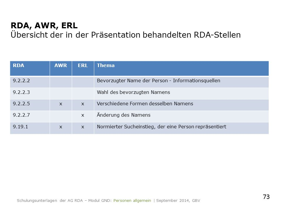 RDA, AWR, ERL Übersicht der in der Präsentation behandelten RDA-Stellen RDAAWRERLThema 9.2.2.2Bevorzugter Name der Person - Informationsquellen 9.2.2.3Wahl des bevorzugten Namens 9.2.2.5xxVerschiedene Formen desselben Namens 9.2.2.7xÄnderung des Namens 9.19.1xxNormierter Sucheinstieg, der eine Person repräsentiert 73 Schulungsunterlagen der AG RDA – Modul GND: Personen allgemein | September 2014, GBV