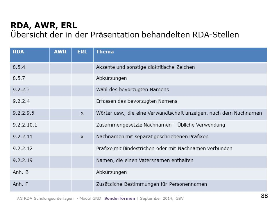 RDA, AWR, ERL Übersicht der in der Präsentation behandelten RDA-Stellen RDAAWRERLThema 8.5.4Akzente und sonstige diakritische Zeichen 8.5.7Abkürzungen 9.2.2.3Wahl des bevorzugten Namens 9.2.2.4Erfassen des bevorzugten Namens 9.2.2.9.5xWörter usw., die eine Verwandtschaft anzeigen, nach dem Nachnamen 9.2.2.10.1Zusammengesetzte Nachnamen – Übliche Verwendung 9.2.2.11xNachnamen mit separat geschriebenen Präfixen 9.2.2.12Präfixe mit Bindestrichen oder mit Nachnamen verbunden 9.2.2.19Namen, die einen Vatersnamen enthalten Anh.