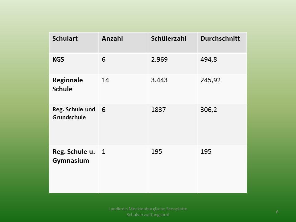 SchulartAnzahlSchülerzahlDurchschnitt KGS62.969494,8 Regionale Schule 143.443245,92 Reg.