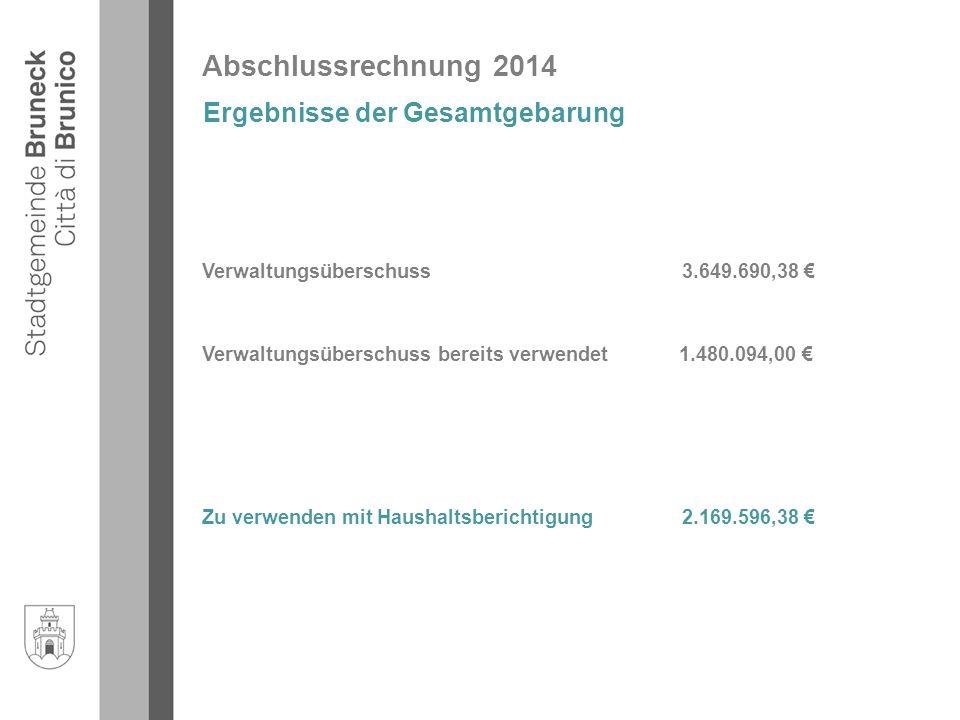Abschlussrechnung 2014 Ergebnisse der Gesamtgebarung Verwaltungsüberschuss 3.649.690,38 € Verwaltungsüberschuss bereits verwendet 1.480.094,00 € Zu verwenden mit Haushaltsberichtigung 2.169.596,38 €