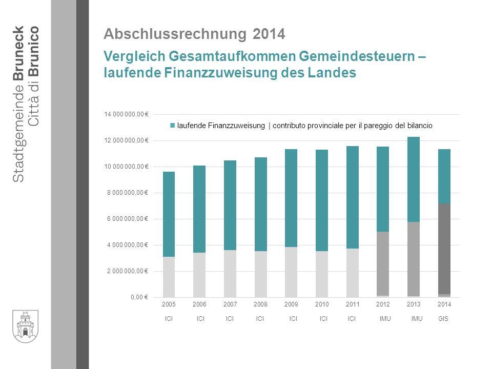 Abschlussrechnung 2014 laufende Finanzzuweisung | contributo provinciale per il pareggio del bilancio Vergleich Gesamtaufkommen Gemeindesteuern – laufende Finanzzuweisung des Landes ICI ICI ICI ICI ICI ICI ICI IMU IMU GIS