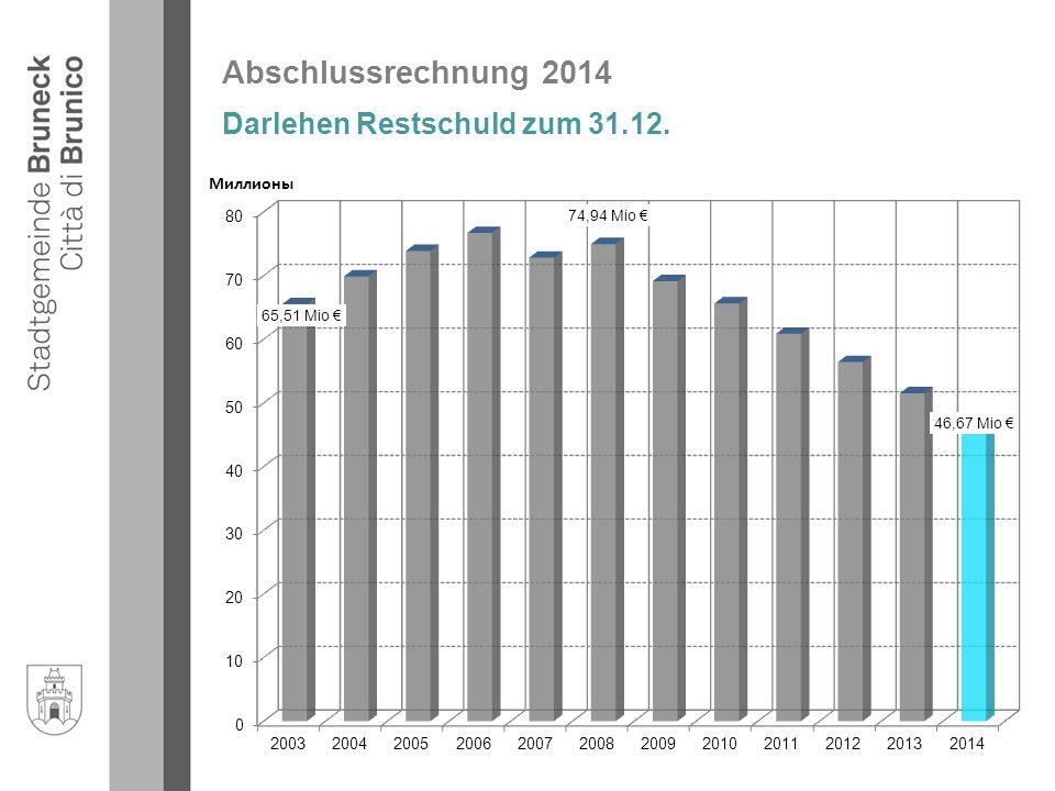 Abschlussrechnung 2014 Darlehen Restschuld zum 31.12.