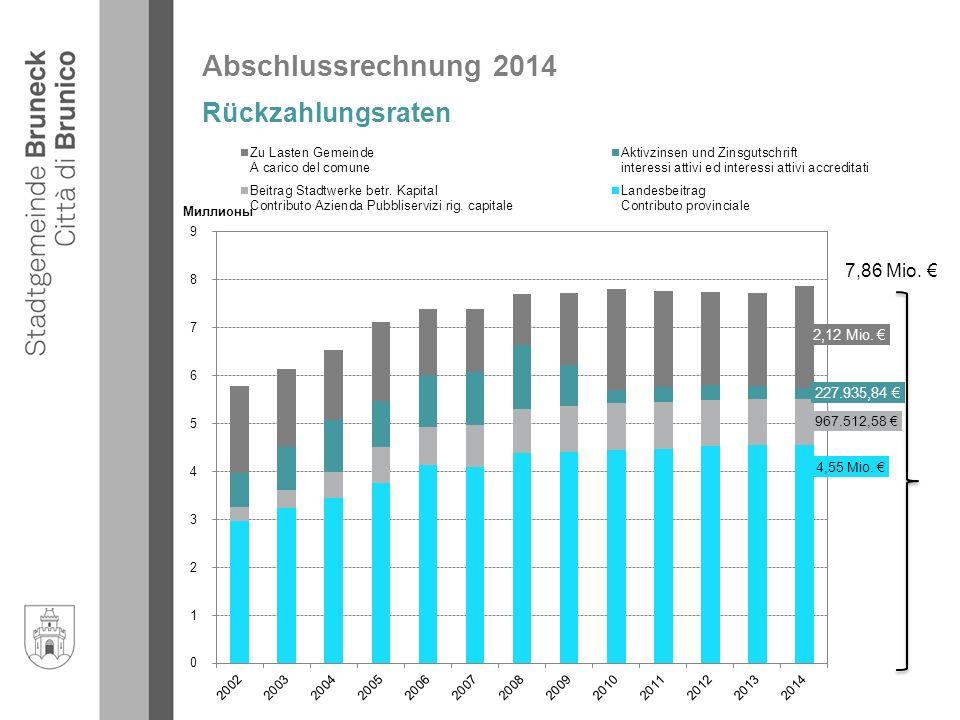 Abschlussrechnung 2014 Rückzahlungsraten 7,86 Mio. €