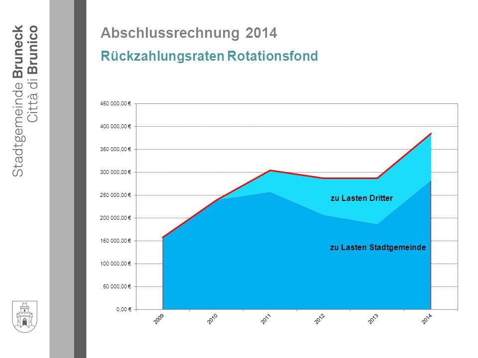 Autonome Provinz Abschlussrechnung 2014 Rückzahlungsraten Rotationsfond zu Lasten Dritter zu Lasten Stadtgemeinde