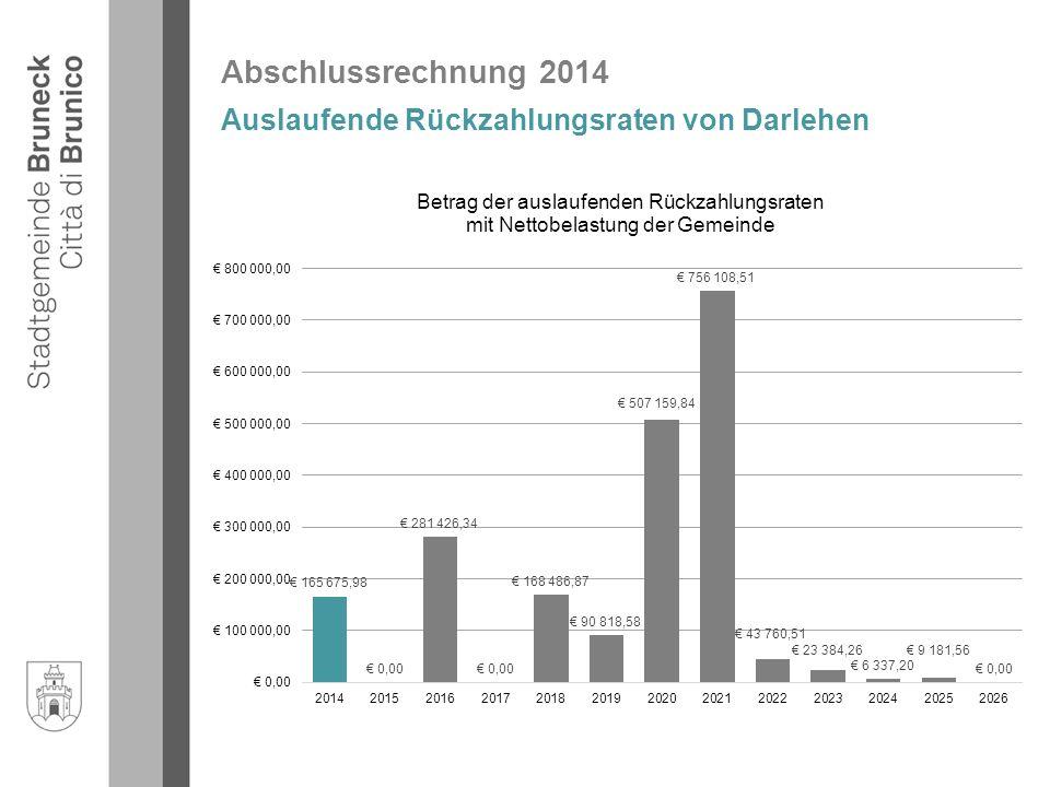 Abschlussrechnung 2014 Auslaufende Rückzahlungsraten von Darlehen