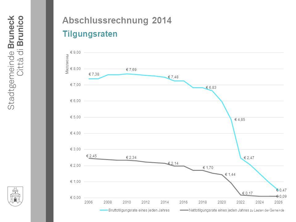 Abschlussrechnung 2014 Tilgungsraten zu Lasten der Gemeinde