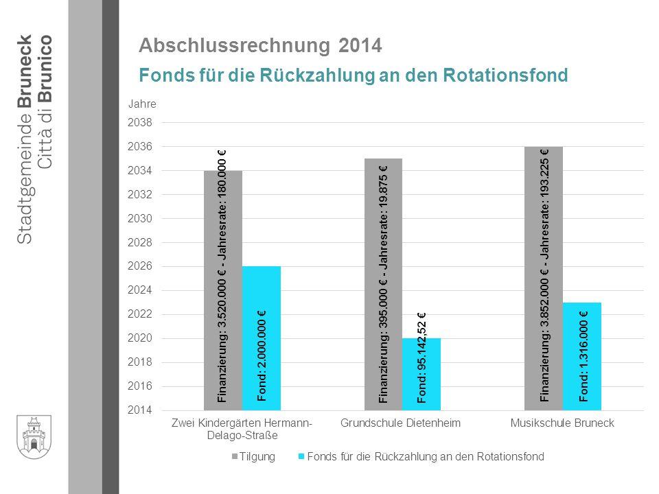 Abschlussrechnung 2014 Fonds für die Rückzahlung an den Rotationsfond Finanzierung: 3.520.000 € - Jahresrate: 180.000 € Fond: 2.000.000 € Fond: 1.316.000 € Finanzierung: 395.000 € - Jahresrate: 19.875 € Jahre