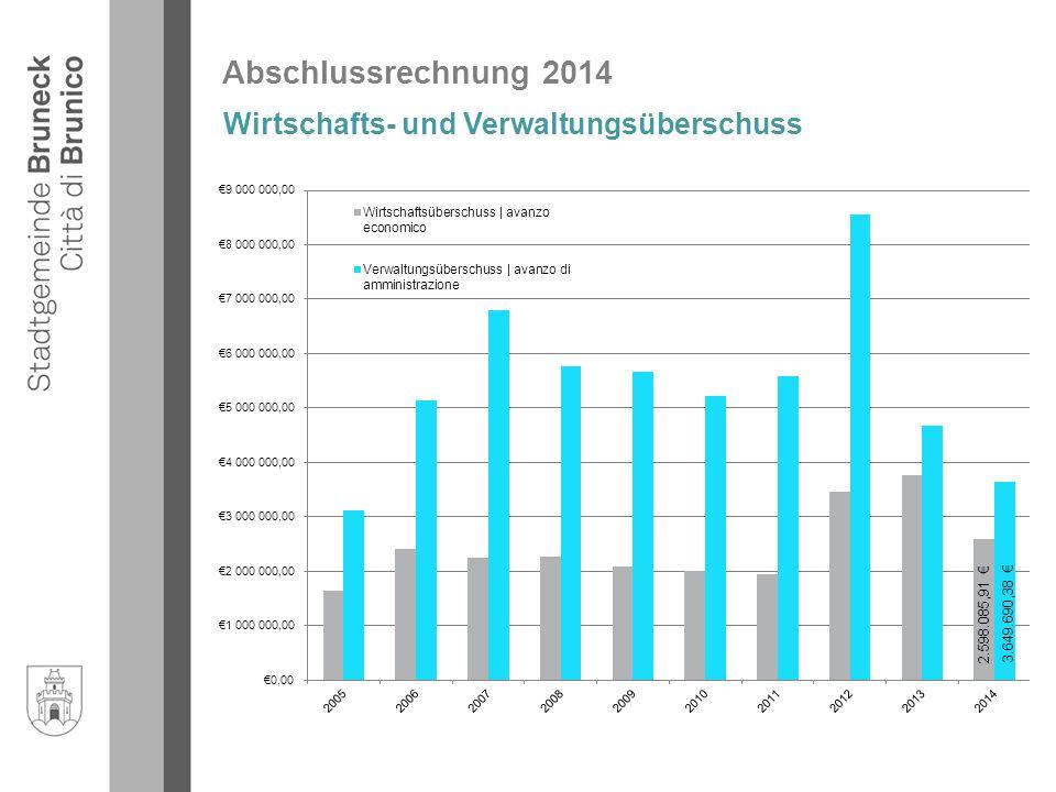 Abschlussrechnung 2014 Wirtschafts- und Verwaltungsüberschuss 3.649.690,38 €2.598.085,91 €