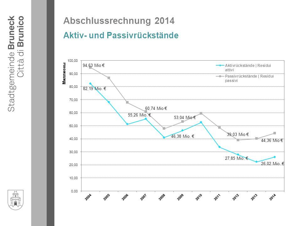 Abschlussrechnung 2014 Aktiv- und Passivrückstände