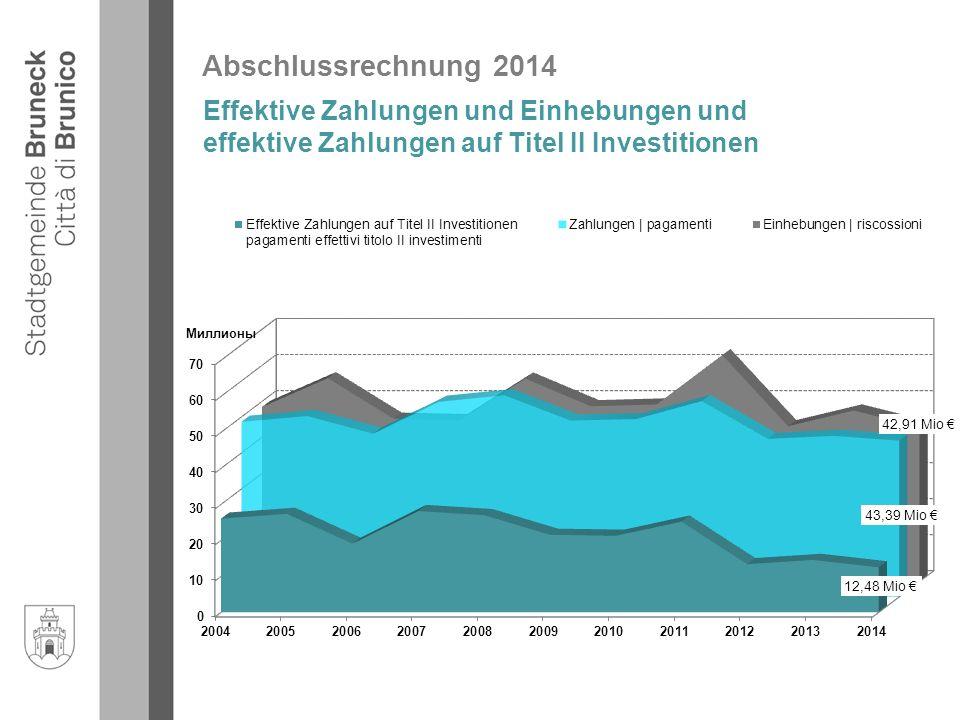 Abschlussrechnung 2014 Effektive Zahlungen und Einhebungen und effektive Zahlungen auf Titel II Investitionen