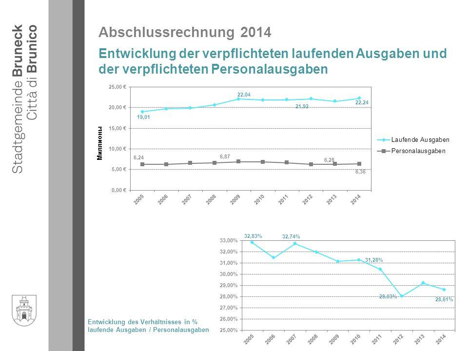 Abschlussrechnung 2014 Entwicklung der verpflichteten laufenden Ausgaben und der verpflichteten Personalausgaben Entwicklung des Verhältnisses in % laufende Ausgaben / Personalausgaben