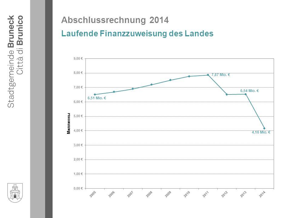 Abschlussrechnung 2014 Laufende Finanzzuweisung des Landes