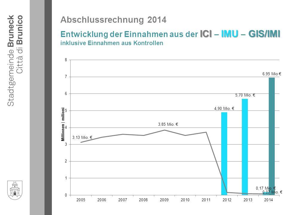 Abschlussrechnung 2014 ICIIMU GIS/IMI Entwicklung der Einnahmen aus der ICI – IMU – GIS/IMI inklusive Einnahmen aus Kontrollen