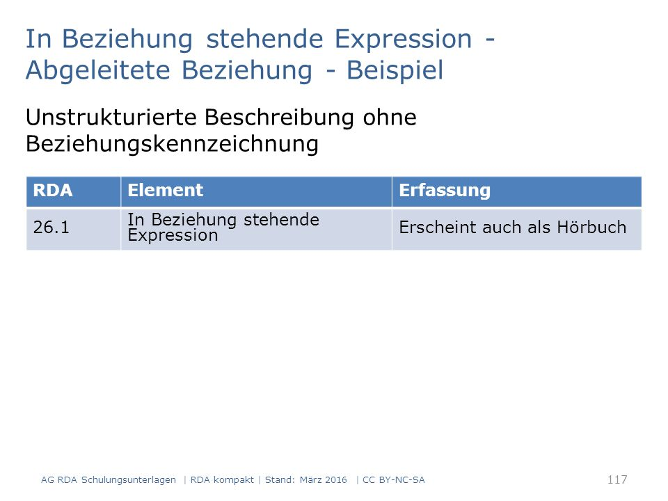 117 In Beziehung stehende Expression - Abgeleitete Beziehung - Beispiel AG RDA Schulungsunterlagen | RDA kompakt | Stand: März 2016 | CC BY-NC-SA Unst