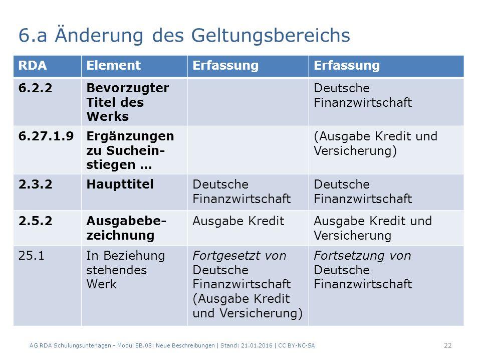 AG RDA Schulungsunterlagen – Modul 5B.08: Neue Beschreibungen | Stand: 21.01.2016 | CC BY-NC-SA 22 6.a Änderung des Geltungsbereichs RDAElementErfassung 6.2.2Bevorzugter Titel des Werks Deutsche Finanzwirtschaft 6.27.1.9Ergänzungen zu Suchein- stiegen … (Ausgabe Kredit und Versicherung) 2.3.2HaupttitelDeutsche Finanzwirtschaft 2.5.2Ausgabebe- zeichnung Ausgabe KreditAusgabe Kredit und Versicherung 25.1In Beziehung stehendes Werk Fortgesetzt von Deutsche Finanzwirtschaft (Ausgabe Kredit und Versicherung) Fortsetzung von Deutsche Finanzwirtschaft